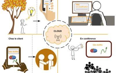 Le cloud, un atout pour les PME
