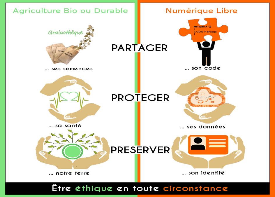 L'agriculture bio ou durable et le numérique Libre : Quel(s) dénominateur(s) commun(s)?