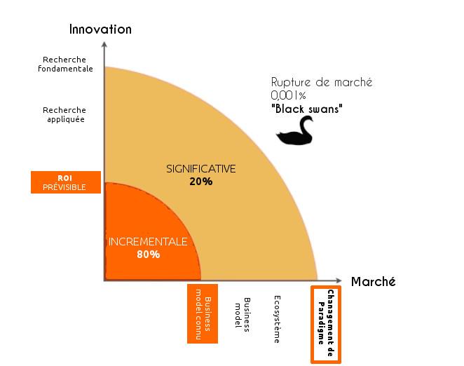 Innovons sans passer par le prévisionnel!