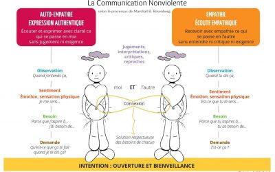 La communication non violente